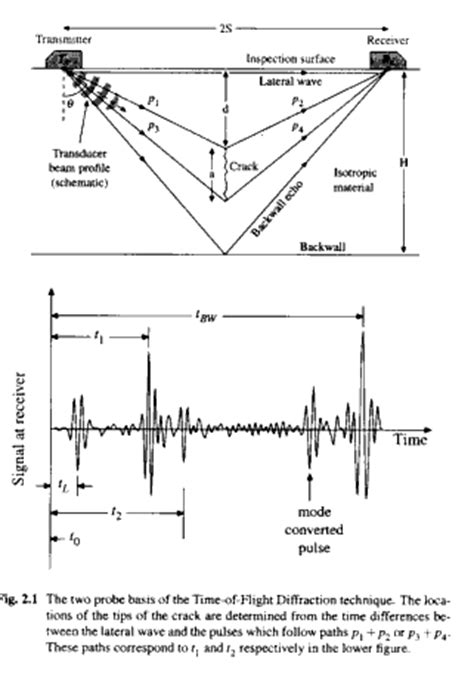 Book Extract: Engineering Applications of Ultrasonic Time