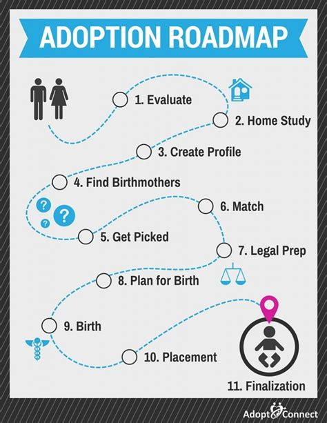 Plans To Adopt Boy by The Adoption Process Roadmap Adopt Connect