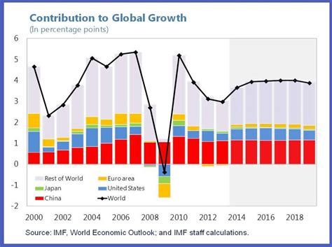 can developing countries continue to lead global growth china size matters imf