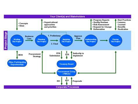 project management networks part 4 management