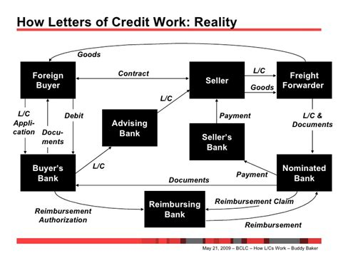 Letter Of Credit Reimbursement How Letters Of Credit Work