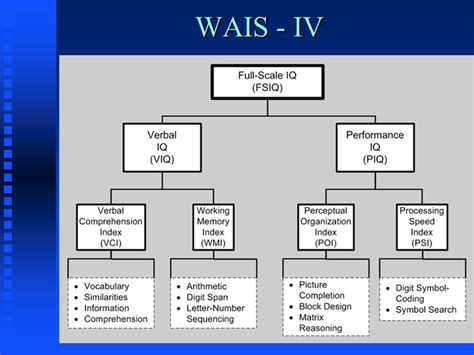 wechsler memory scale iv sle report wais iv administration and scoring manual
