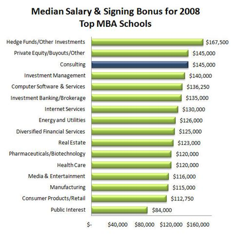 Median Income With Mba by Image Gallery New Mba Graduate Salaries
