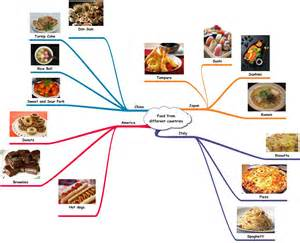 different countries in mindmap nouns ngpamelia s