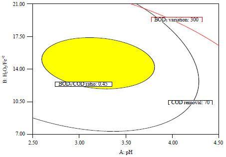 design expert overlay plot optimization of fenton oxidation process for