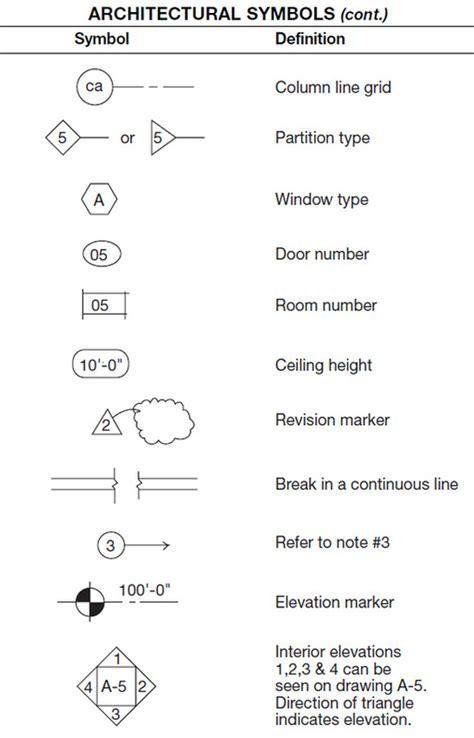 Create Blueprint blueprint symbols fernandinirios