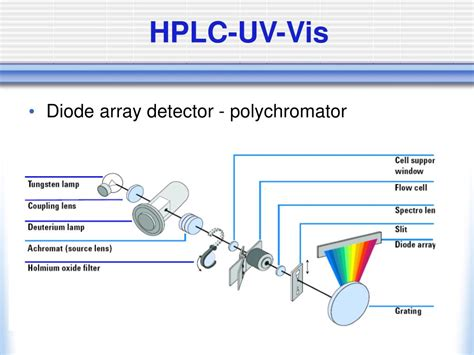diode array detector vs uv detector diode array detector vs uv detector 28 images file schematic of uv visible spectrophotometer