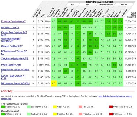 Tire Rack Ratings Chart by Name Your Best All Terrain Tires For The Gx Club Lexus