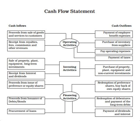 format of cash flow statement in pdf sle cash flow statement 13 documents in pdf word
