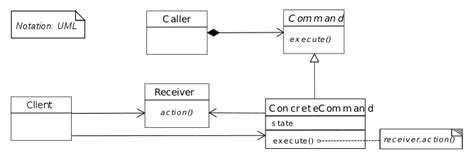 command pattern with abstract class command pattern wikipedia