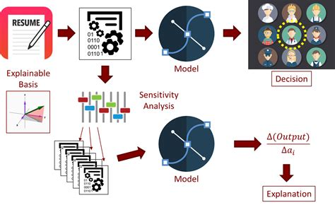 mosaic data science mosaic data science solution resume classifier