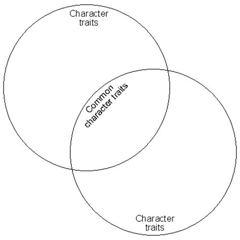 venn diagram characters character venn diagrams 2
