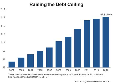 government debt ceiling united states national debt