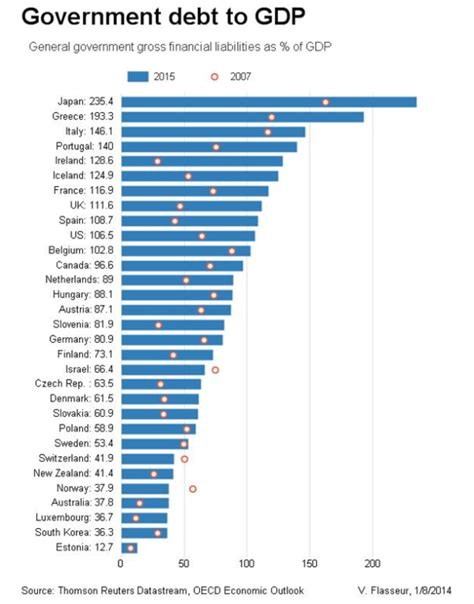 list of countries by public debt wikipedia the free economics in pictures government debt for oecd countries
