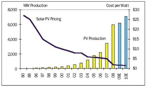 photovoltaic cost interpv net global photovoltaic business magazine