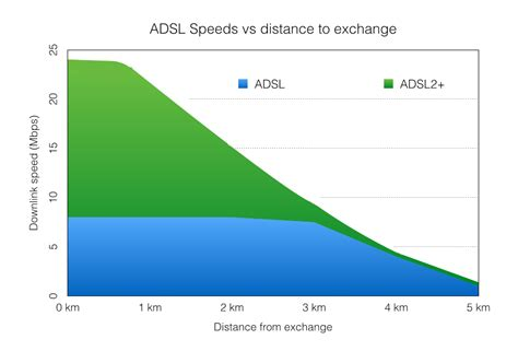 spped test adsl adsl speeds what slows it and what you can do