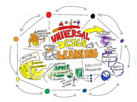 universal design meaning on being an able grad student 5 strategies for increasing