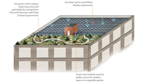 Room Layout Drawing chapter 3 site design and stormwater management