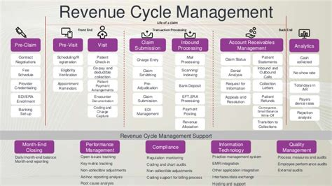 revenue cycle management in healthcare flowchart revenue cycle flowchart sales return process flowchart