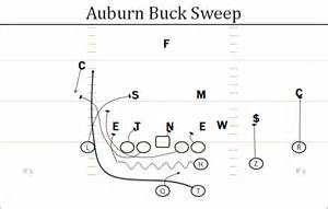 offensive break down auburn run game the buck sweep