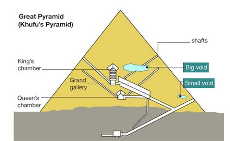 Beschriftung Pyramide by Giant Quot Void Quot Detected In Great Pyramid Boing Boing