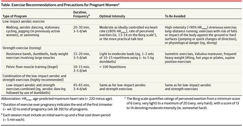 Research Letter Jama Psychiatry Exercise During Pregnancy Guidelines Jama The Jama Network