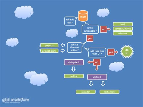 getting things done workflow wallpaper roundup gtd with workflows and quadrants