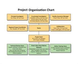 project organizational chart template sle project organization chart 11 free documents in