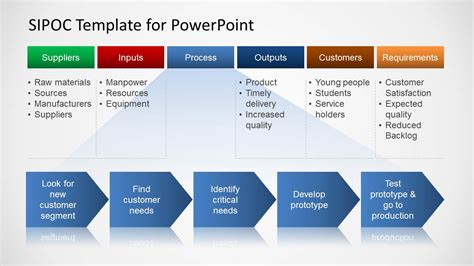 how to make a template on powerpoint sipoc process map diagram design for powerpoint slidemodel
