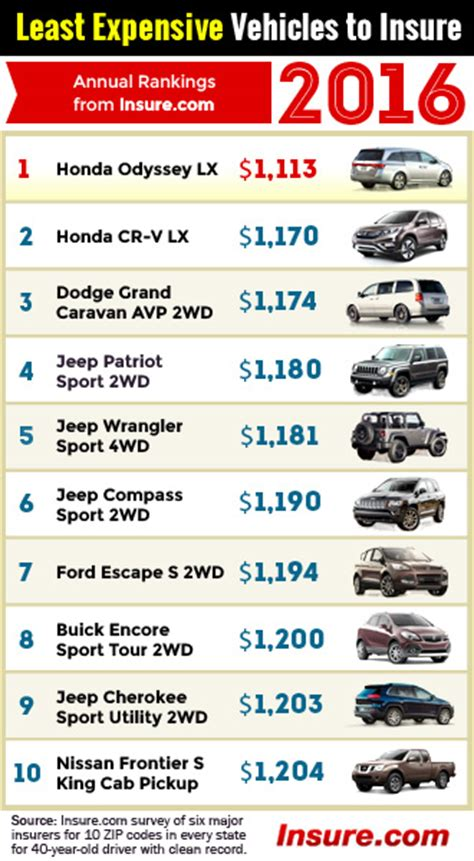 Most and least expensive vehicles to insure for 2016