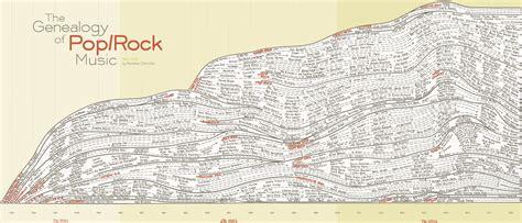 pop origin the origin of genre names rocks timeline and