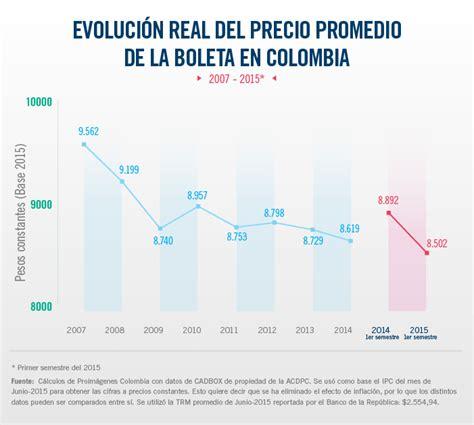 valor del ipc 2015 en colombia cine colombiano proimagenes colombia fondo mixto de