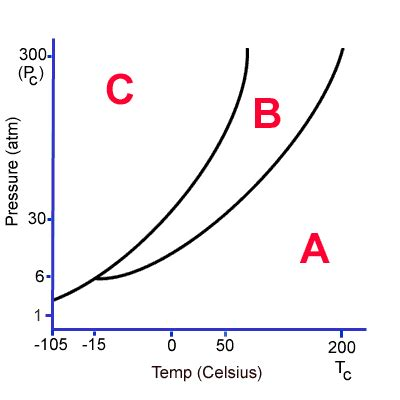 phase diagram questions phase diagrams
