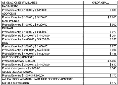 tabla asignaciones familiares 2016 tabla de asignaciones familiares 2016 anses new style