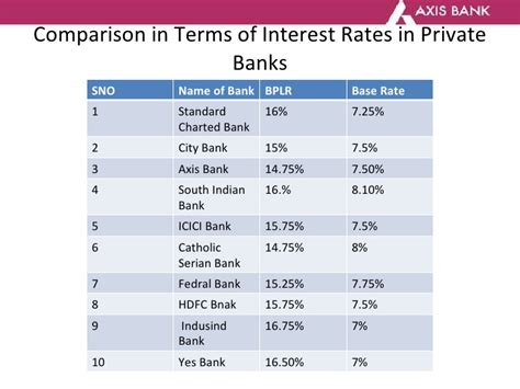 compare housing loan interest rates axis bank nri home loan interest rates home review
