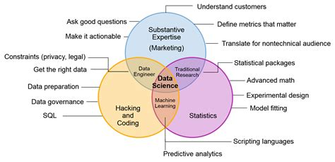 data scientist venn diagram data free engine image for