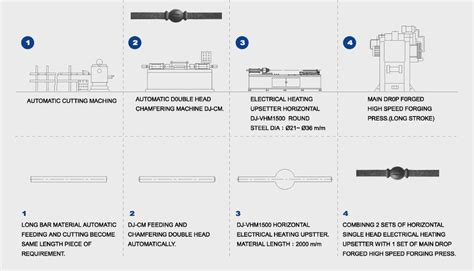 iron process flowchart horizontal type electrical middle section heating upsetter