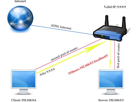 Router Isp networking how to access valid ip through