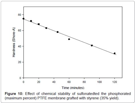 comparative study  sulfonation  phosphoration