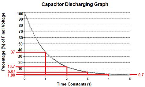 how many time constants to charge a capacitor capacitor discharging graph