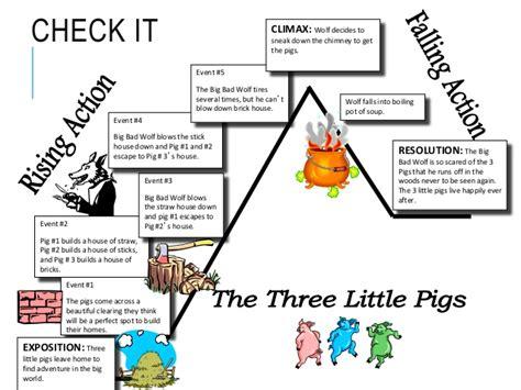 the three pigs plot diagram plot diagram exle the three pigs image
