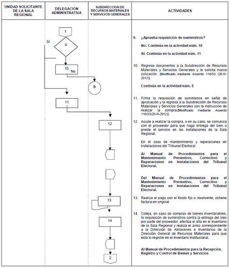 departamento de compra formatos de requisici 243 n y orden de requisicion de papeleria dof diario oficial de la federaci