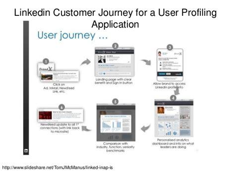 Baruch Mba Accounting Curriculum by Linkedin Analytics Week 11 Mkt 9715 Baruch Mba Program