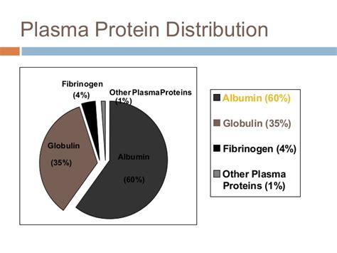protein total serum serum protein electrophpresis
