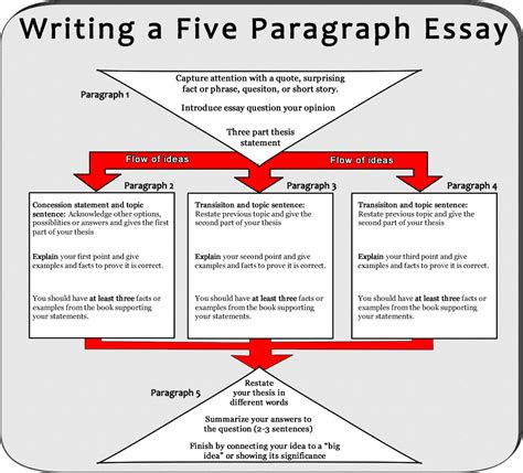 Exle Of A Five Paragraph Essay by Uglies Essay Assignment Mr Brunken S Classroom