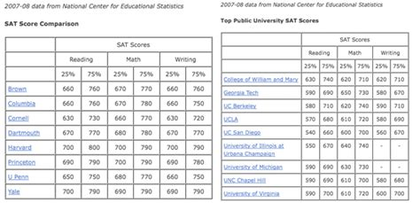 what s a sat score edu in review