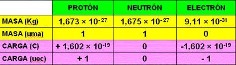 Masa De Un Proton Is 211 Topos Y Radioactividad