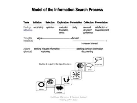 Inquiry Letter Que Es Guided Inquiry Design Carol Kuhlthau