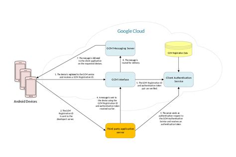 android gcm cloud messaging