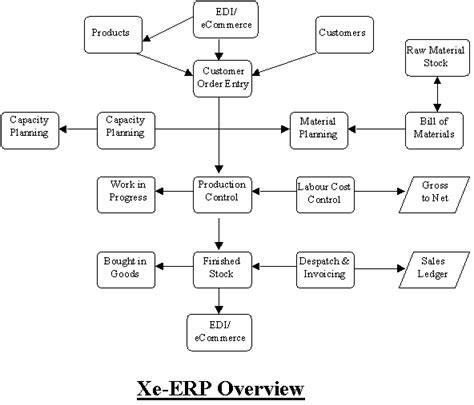flow chart exle warehouse flowchart warehouse workflow diagram of erp images how to guide and refrence